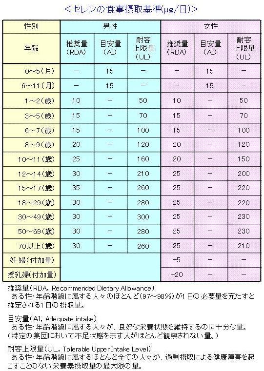 セレンの食事摂取基準(日本人の食事摂取基準2010年版)