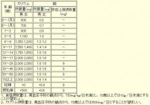 第6次改定日本人の栄養所要量