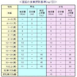 各年齢別の亜鉛の食事摂取基準(日本人の食事摂取基準2010年版)